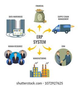 Enterprise resource planning ERP integrated management