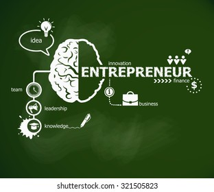 Entrepreneur concept and brain. Hand writing Entrepreneur with chalk on green school board
