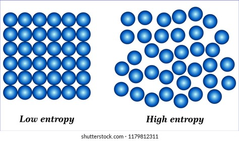 Entropy - second law of thermodynamics
