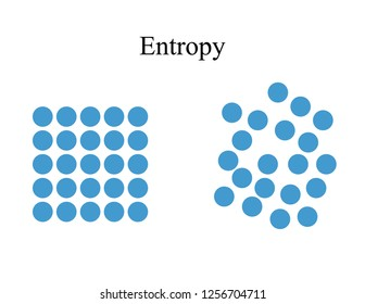 Entropy vector illustration. Model of transition from order to chaos