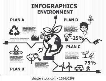 Environment infographics