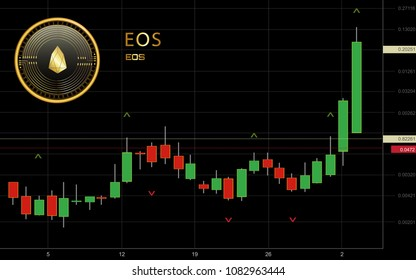 Eos Cryptocurrency Coin Candlestick Trading Chart Background
