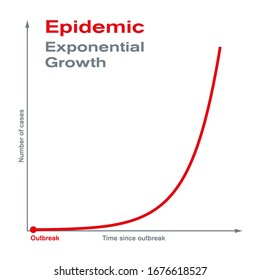 Epidemic. Exponential growth. Rapid spread and epidemic outbreak of a disease to a large number of people in a short period of time. The number of cases increases exponentially. Illustration. Vector.