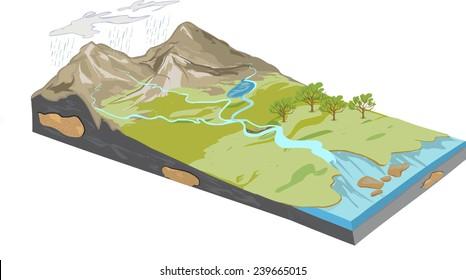 Erosion diagram