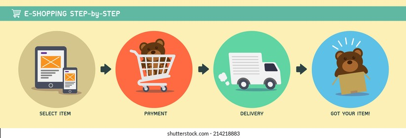 E-Shopping Step-by-Step
