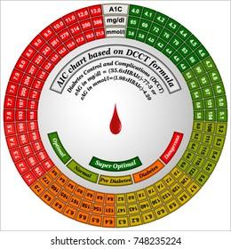 Essential Diabetes Control Charts (A1C chart has A1C to BS conversion using DCCT formula)