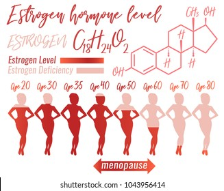 Estrogen hormone level infographic. Beautiful medical vector illustration with oestrogen molecular formula in pink colours. Scientific, educational and popular-scientific concept.
