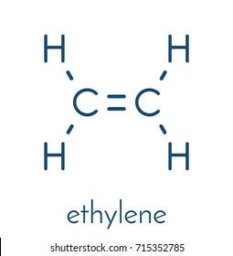 Ethylene (ethene) molecule. Used in production of polyethylene but also important as a plant hormone. Skeletal formula.