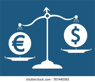 euro and dollar on scales