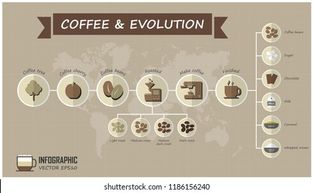 Evolution of coffee infographic elements and grid line with world map background . Food and drink concept . Vector .
