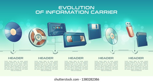 Evolution of information carrier cartoon vector banner. Phonograph record vinyl disk, vintage magnetic tape on reel, audio and VHS cassette, floppy diskette, laser disk and flash drives illustration