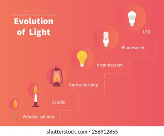 Evolution of light. Infographic illustration from candle to led lamp innovation technologies. Text outlined