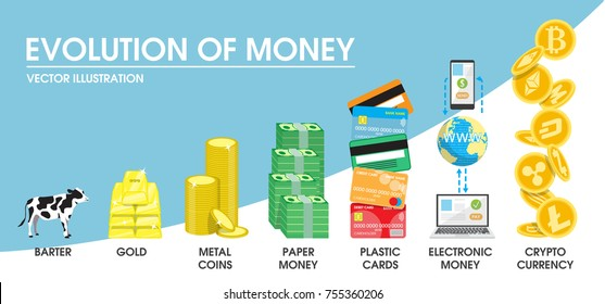 Evolution of money concept vector illustration. The transition from former barter system and commodity money to nowadays electronic money and cryptocurrency.