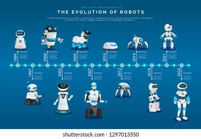 Evolution of robots, modern androids and humanoids vector. Futuristic technologies, artificial intellect development, smart electronic mechanisms