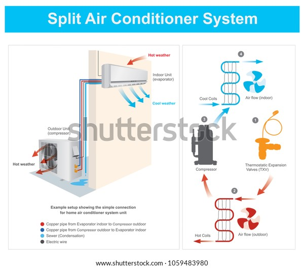 Example Setup Showing Simple Connection Home Stock Vector