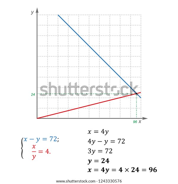 Example Solving System Equations Two Variables Stock Vector