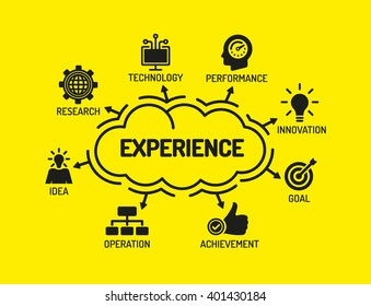Experience. Chart with keywords and icons on yellow background
