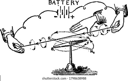 An experiment demonstrated to determine the direction of magnetic field around a conductor carrying a current, with its parts labelled, vintage line drawing or engraving illustration.