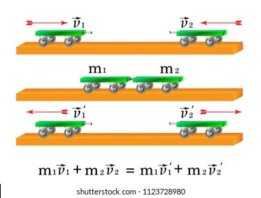 Experiment - the law of conservation of the momentum of the body, the sum of the impulses of the two trolleys before the collision is equal to the momentum of these trolleys after the collision.