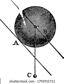 An experimental set-up that shows, when the plane is inclined downwards, the ball is thrown instantly into motion, because the centre of gravity then falls forward of that motion, or the point