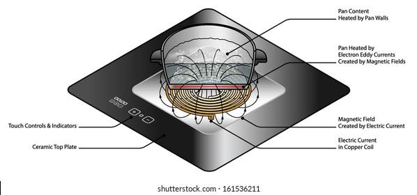 induction cooker images stock photos vectors shutterstock. Black Bedroom Furniture Sets. Home Design Ideas