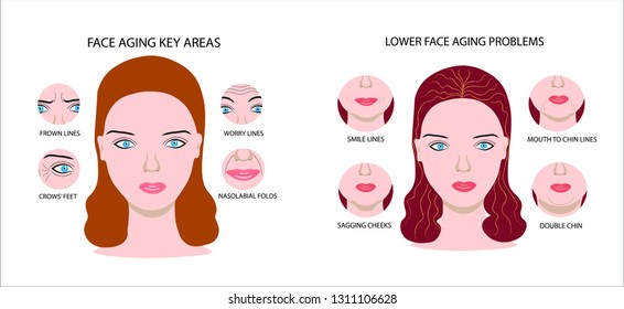 Face of girl demonstrating key problems facial aging