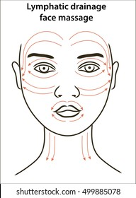 Face massage lines. Young woman's face with lymphatic drainage face massage lines. Anti-age face massage. Woman's face aging zones: worry lines, crow's feet, drooping chin Wrinkled face.