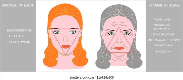 Faces of a young girl and old wrinkled woman