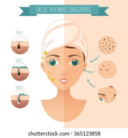 Facial treatmets infographic. Vector facial icons of acne, pimples, wrinkles, facial mask for your design