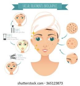 Facial treatmets infographic. Vector facial icons of acne, facial mask for your design