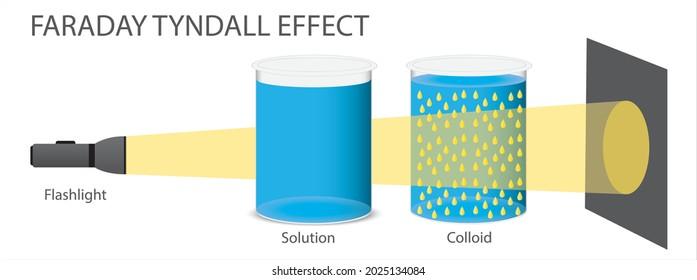 Faraday Tyndall Effect vector illustration