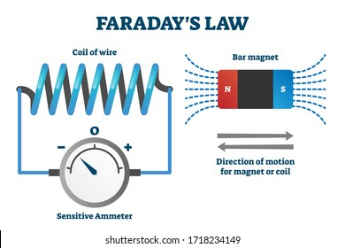 Faraday's law of induction vector illustration. Labeled educational scheme with explanation. Electromagnetism predicts how magnetic field interact with electric circuit to produce electromotive force