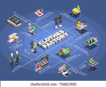 Fashion clothes factory manufacturing process isometric flowchart with modeling patters designing cutting sewing ironing selling vector illustration