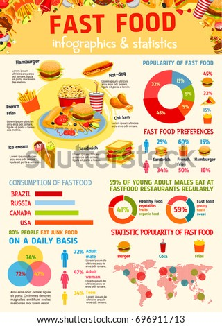 popularity of fast food restaurants