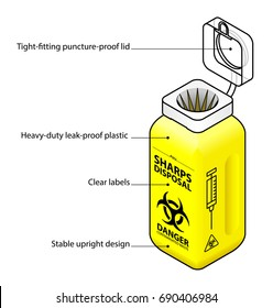 Features of a syringe / sharps disposal bin / container with labels.
