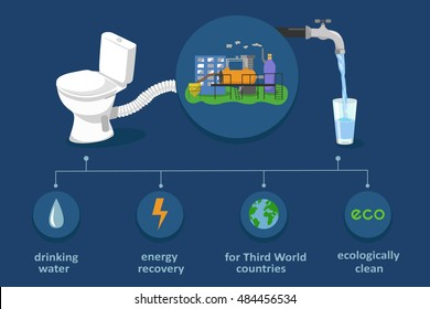 Fecal sludge recycling in drinking water and electricity. Waste treatment biotechnology infographics. Ecological color vector illustration