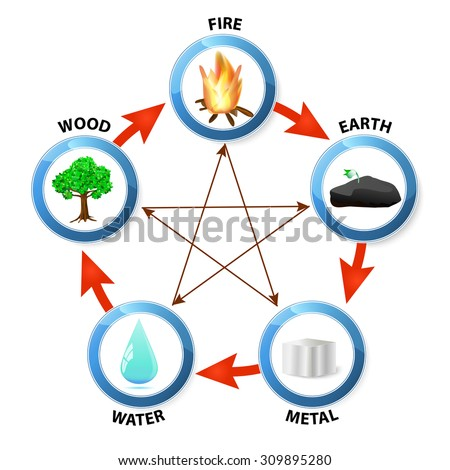 Water Feng Shui Element Infographics For Feng Shui Destructive Cycle Five Elements Water Wood Fire Earth Destructive Cycle Elements Stock Vector royalty Free