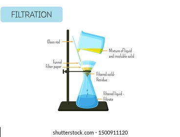 Filtration Images, Stock Photos & Vectors | Shutterstock