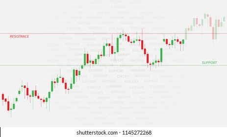 Financial candlestick chart (graph) with support and resistance levels vector illustration. Forex trading graphic design.
