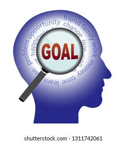 Find the goal  concept, word in human head