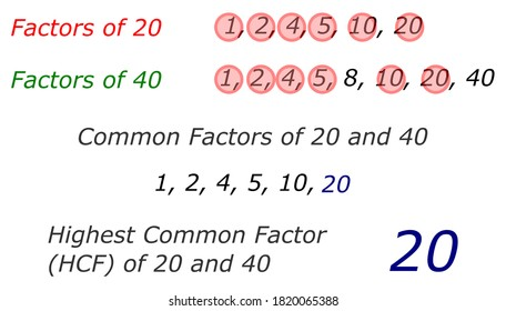 Finding highest common factor of two numbers by listing the common factors. Educational material