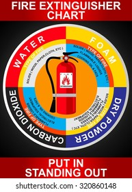 FIRE EXTINGUISHER INFO GRAPHIC CHART