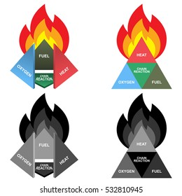 Fire Tetrahedron or Fire Diamond: Oxygen, Heat, Fuel and Chain Reaction