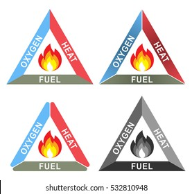 Fire Triangle or Combustion Triangle: Oxygen, Heat and Fuel