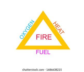 Feuerdreieck. Die Zusammensetzung des Feuers besteht aus Sauerstoff, Wärme oder Zündung und Brennstoff.