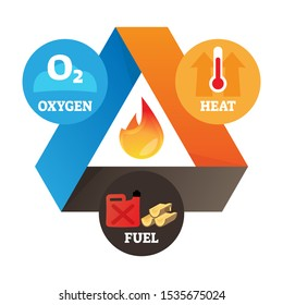Fire triangle element vector illustration. Labeled educational heat, oxygen and fuel scheme as three prerequisite ingredients for flame effect. Simple example with combustion technology explanation.