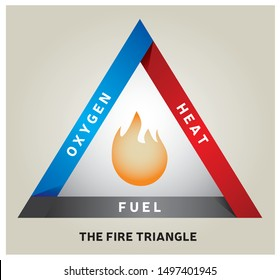 Fire Triangle Illustration  - Chemical Reaction Model