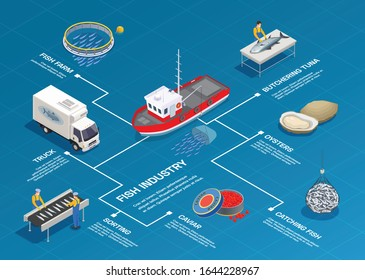 Fish industry seafood production isometric flowchart composition with isolated images and editable text captions with lines vector illustration