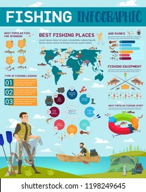 Fishing infographic poster, sport and camping info chart of fisherman with popular fish for spinning and places, age ranks and license, outdoor activity hobby, boat and map, fishery equipment vector