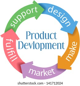 Five arrows connect parts of product design and development cycle